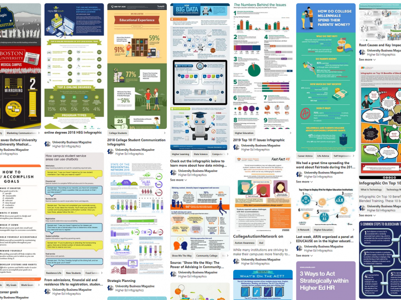 Examples of infographics pertaining to the higher education sector